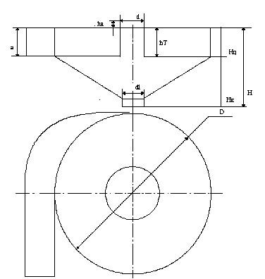 D - внутренний диаметр циклона
