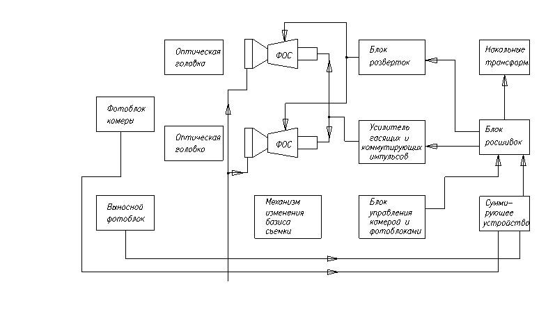 Блок-схема камеры СЦТ.