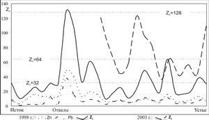 Эколого-геохимическая оценка горнорудного района (на примере Садоно-Унальской котловины, республика Северная Осетия-Алания)