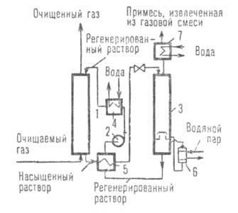 Абсорбция газов