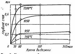 Коррозионные свойства титана и его сплавов