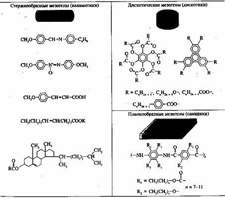Жидкие кристаллы, история открытия жидких кристаллов, структура, типы и их применение