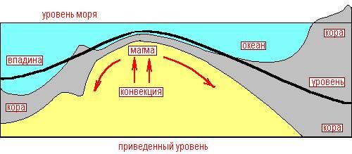 Главные движущие силы землетрясений, дрейфа континентов и горообразования. Прогнозирование землетрясений и спусковые силы