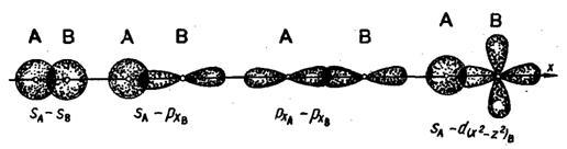 Химическая связь. Типы взаимодействия молекул