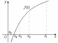 Приближённые методы решения алгебраического уравнения