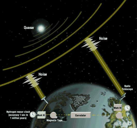 Фундаментальный предел скорости гравитации и его измерение