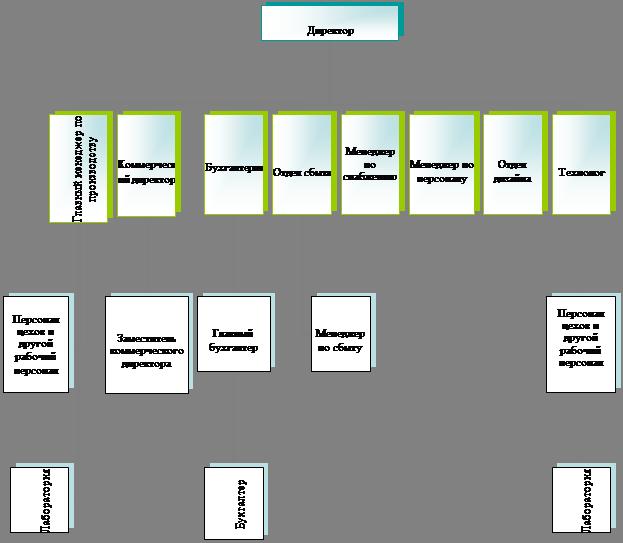 Организационная диаграмма