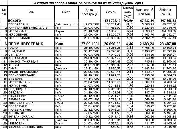Управління ресурсами банку (на прикладі ЗАТ