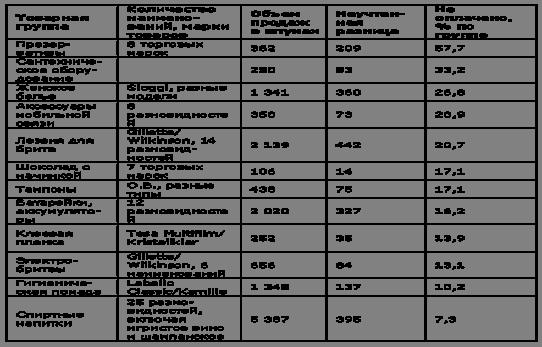 Расхождения в учете по исследованным товарным группам