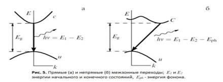 Описание: E:\Денис\3 курс 2 семестр\курсовая\картинки\Формирование катодолюминесцентного излучения5.JPG