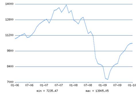 http://www.ereport.ru/picture.php?razdel=0&pokaz=dowjones&datefrom=2006-01-01&datetill=2010-01-01