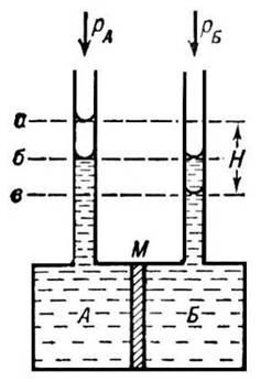 Описание: Осмометр (схема)