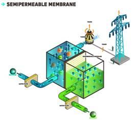 Описание: осмотическая электростанция osmotic power plant