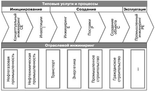 сферы применения инжиниринга