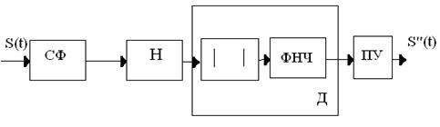 Описание: структ схема