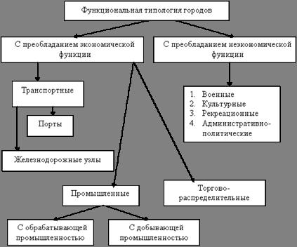 Подпись: Функциональная типология городов
