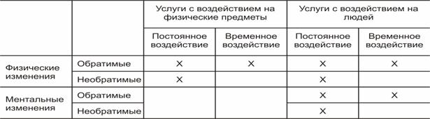 Описание: рис-04 (классификация по хиллу)