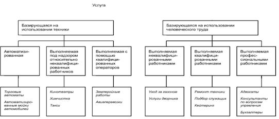 Описание: рис-05 (классификация по томасу)