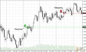 Описание: торговля на рынке Форекс
