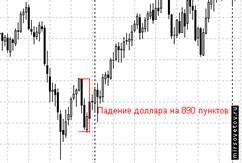 Описание: По отношению к швейцарскому франку доллар рухнул на 890 пунктов за 2 недели