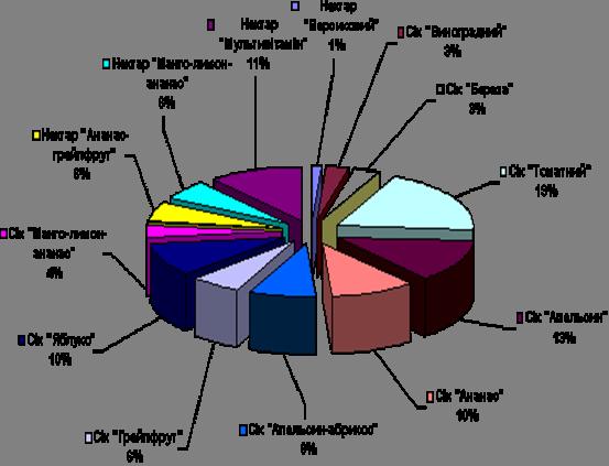 асортимент ДП БКС-Соки