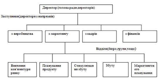 Функціональна організація служби маркетингу