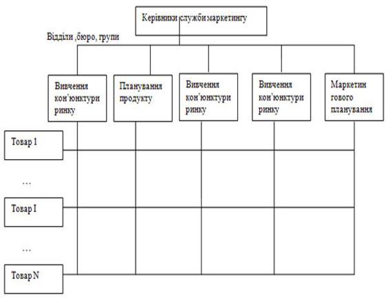 Матрична організаційна структура підприємства