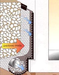 Дренажная труба в сочетании с геотекстилем и геомембраной