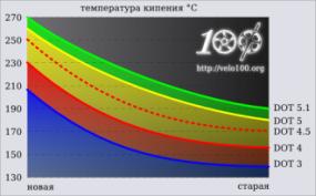 Описание: http://velo100.org/files/technics/DOT_3_4_5_5.1_boiling.png