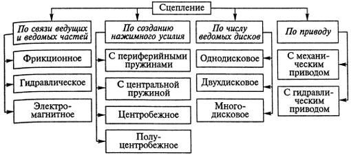 Типы и виды сцеплений