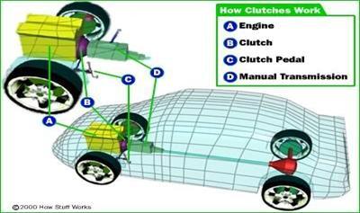 На рисунке показано, где именно в автомобиле расположено сцепление. А - двигатель; В - сцепление; С - педаль сцепления; D - коробка передач
