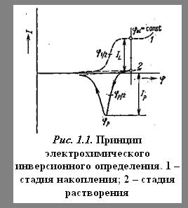 Подпись: Рис. 1.1. Принцип электрохимического инверсионного определения. 1 – стадия накопления; 2 – стадия растворения