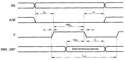 Описание: Временная диаграмма операции записи