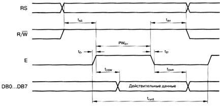 Описание: Временная диаграмма операции чтения