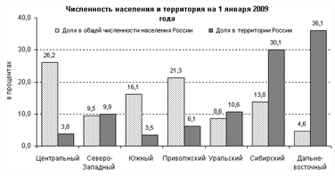http://www.gks.ru/free_doc/2009/demo/Image1087.gif