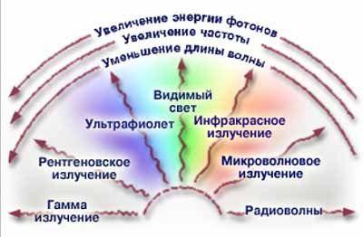 Виды радиационного излучения.