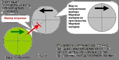 Принцип относительности пространств:при одинаковом направлении векторов в пространствах относительно другого пространства они будут противоположными