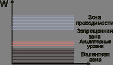 Зонная диаграмма полупроводника p-типа
