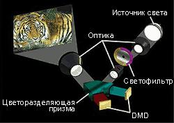 Оптическая схема двухматричного проектора