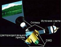 Оптическая схема трехматричного проектора