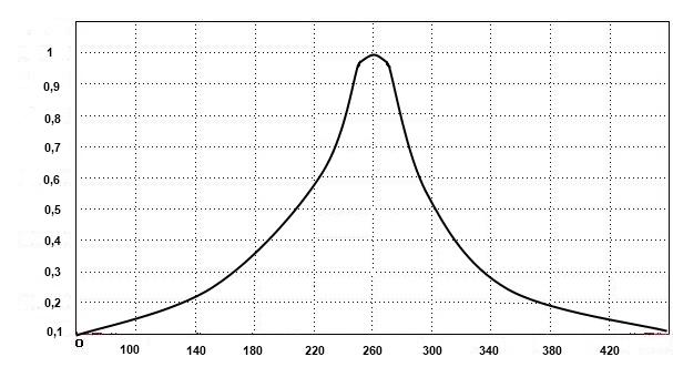 Описание: Частотная зависимость 260.jpg