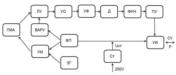 Описание: Струкутрная схема.jpg