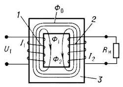 Схема простейшего электрического трансформатора: 1 и 2 — первичная и вторичная обмотки соответственно с числом витков w1 и w2; 3 — сердечник; Ф0 — основной магнитный поток; Ф1 и Ф2 — потоки рассеяния; I1 и I2 — токи в первичной и вторичной обмотках; U1 — напряжение на первичной обмотке; Rн — сопротивление нагрузки.