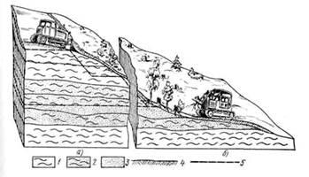 Рис. 7. Схема ведения подготовительных работ на карьере: а — производство вскрышных работ бульдозером, б — расчистка поверхности от пней и кустарников корчевателем; 1, 2 — глина, 3 — песок, 4 — вскрышный слой, 5 — подошва забоя