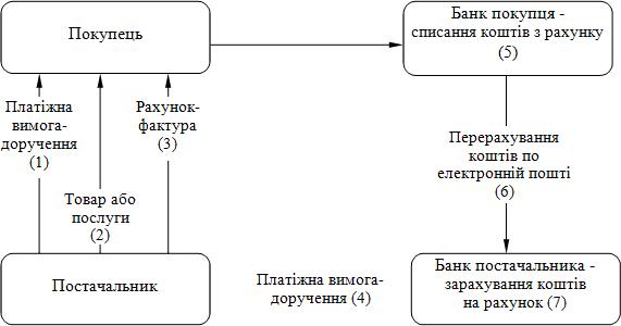 Схема документообороту за допомогою платіжної вимоги-доручення