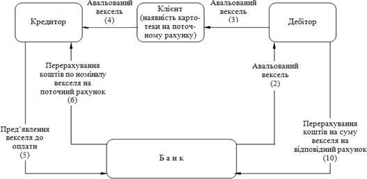 Схема доміциляції векселя