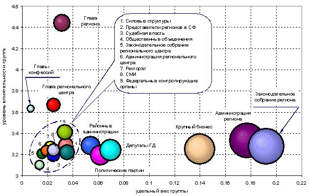 Рис. 1. Структура политической элиты «среднестатистического» региона РФ (позиционный подход)