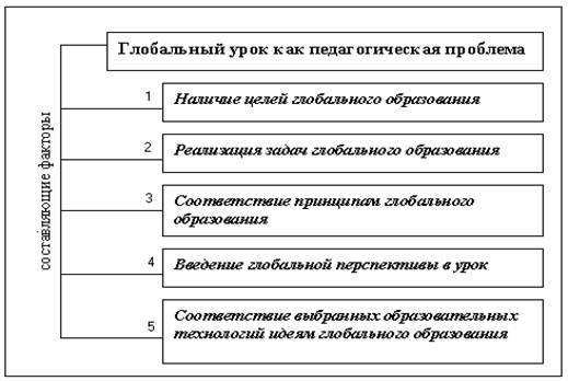 представлены в Схеме 2: