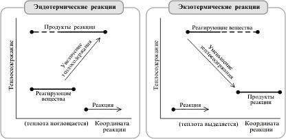Эндотермические и экзотермические реакции