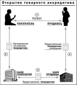 Открытие товарного аккредитива
